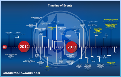 Litigation Timelines
